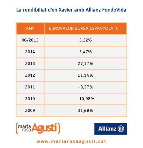 Assegurances M. Rosa Agustí, rendibilitat Allianz FondoVida